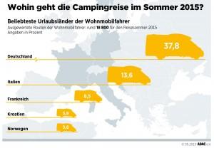 Wohnmobilurlauber steuern am liebsten deutsche Ziele an / ADAC hat 18 800 Routenanfragen ausgewertet